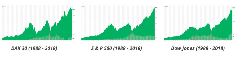 Börsenkurse: Aktien